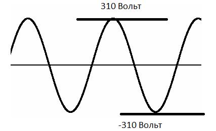 осциллограмма 220 В