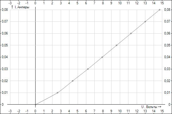 вольт амперная характеристика резистора